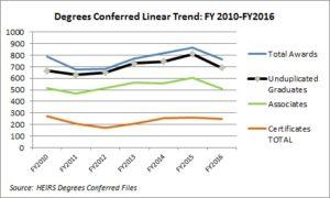 degrees-conferred-2016-1