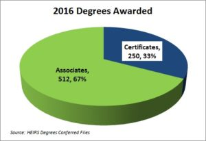 degrees-conferred-2016-2