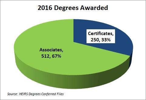 degrees-conferred-2016-2
