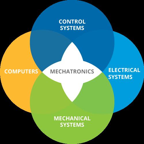 MWCC Mechatronics