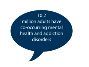10.2 million adults have co-occurring mental health and addition disorders