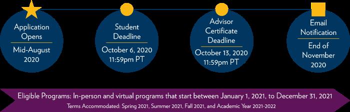 Gilman McCain 2020 Program Timeline