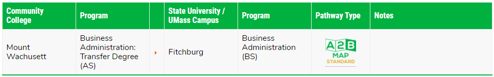 MassTransfer Business Admin Graphic Example