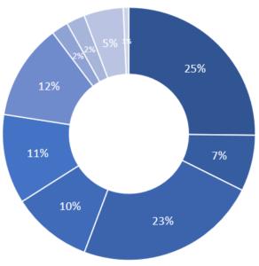 Expenses Pie Chart 2020