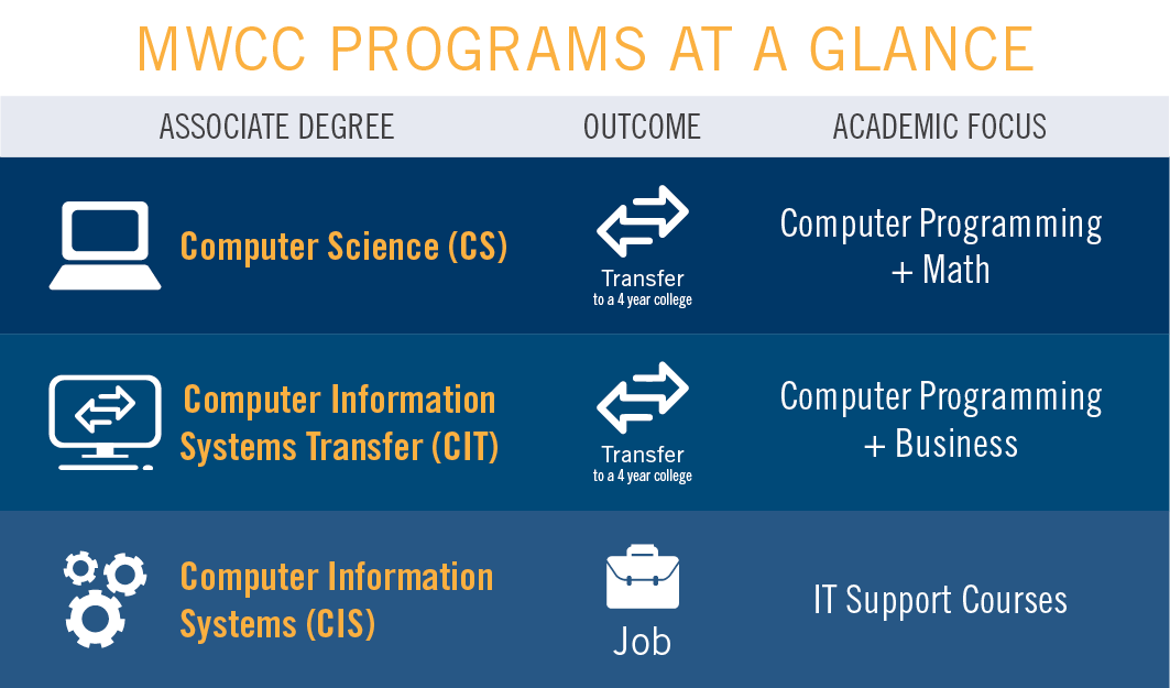 Computer Science vs Computer Information Systems