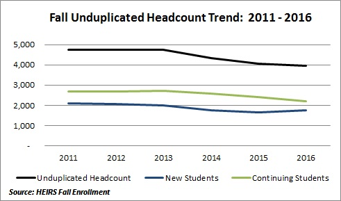 Data Chart for Fall Unduplicated Headcount Trend: 2011-2016