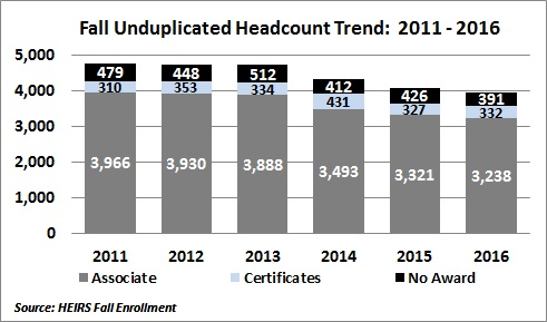 Enrollment Data Chart for Fall Unduplicated Headcount Trend: 2011-2016