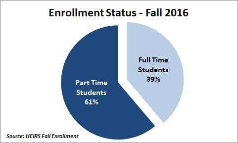 Data Chart for Enrollment Status: Fall 2016 (Part-time Students 61%, Full-time Students 39%)